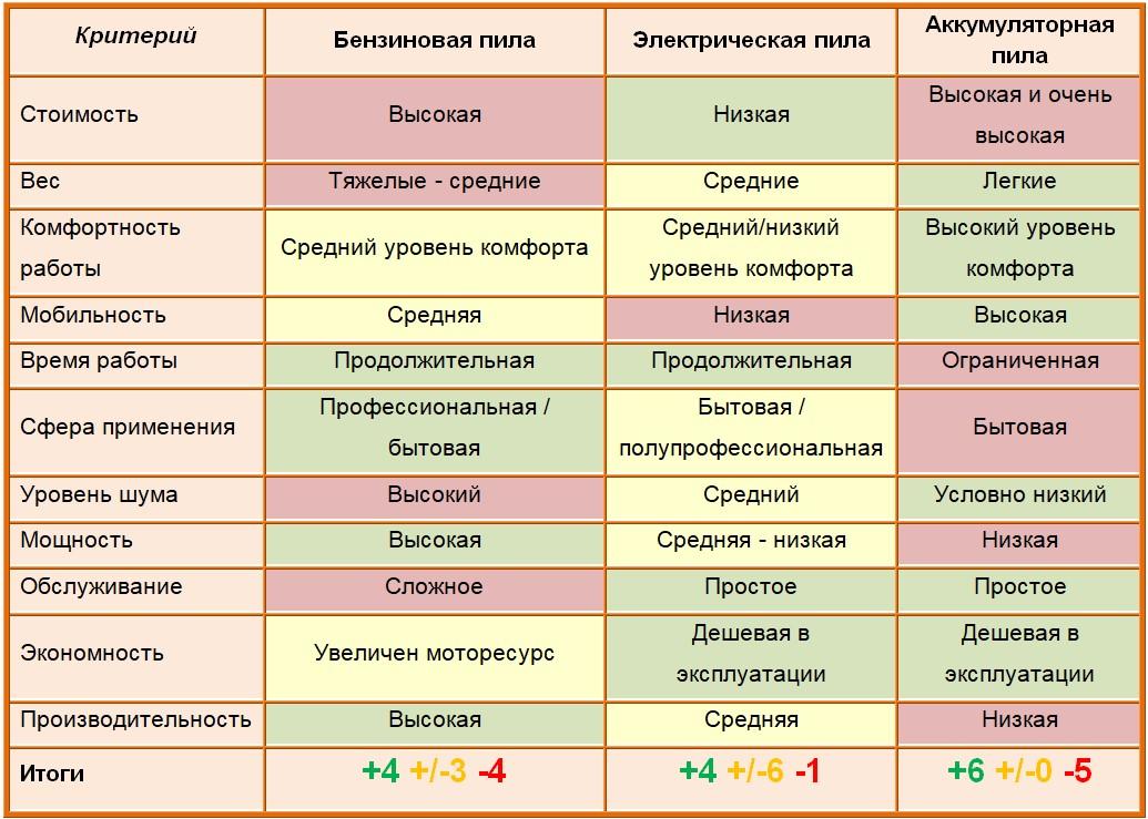 таблица сравнения пил