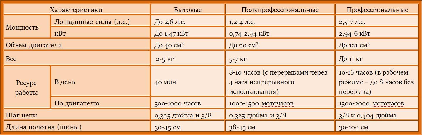 Таблица параметров бензопилы