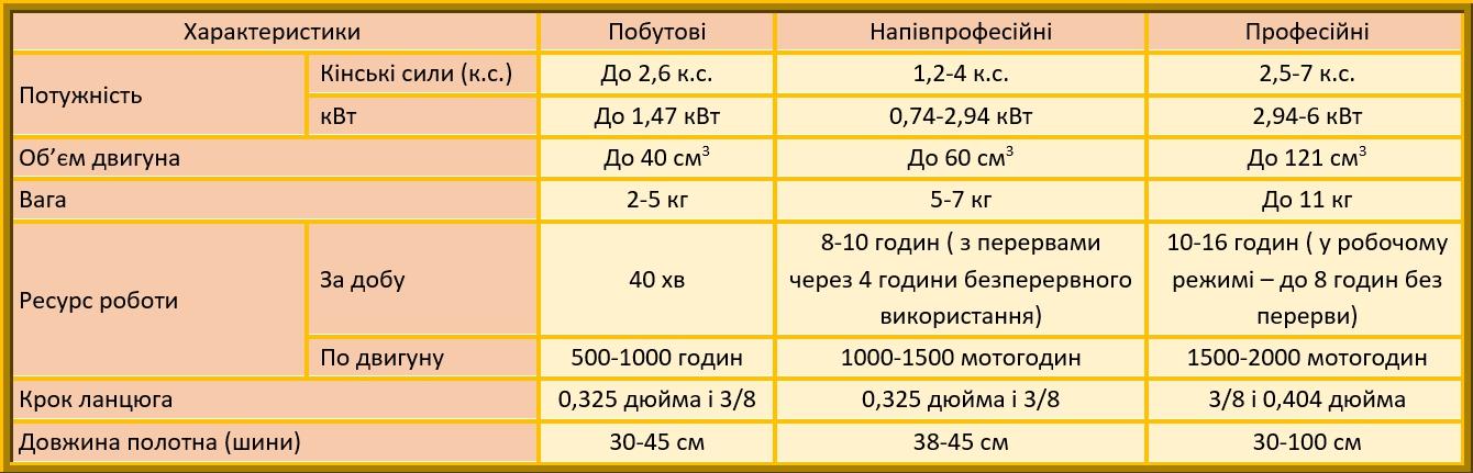 таблиця параметрів ланцюгової пилки