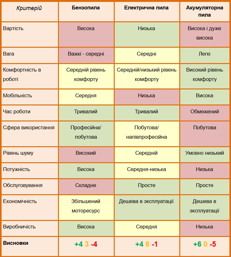 таблиця критеріїв пил